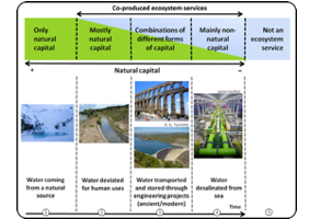 A framework for the co-production of ecosystem services