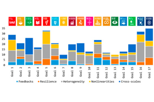 Social-Ecological Systems Research can inform Monitoring of SDGs